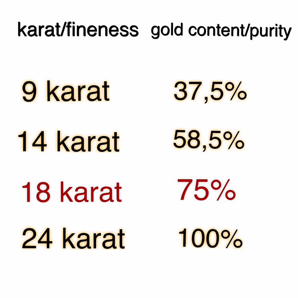"""What to buy: 9 or 18 karat gold? The gold is considered and proved to be made of 24 parts that are also called """"karats"""". So, when you hear someone say that they have 24 karat gold, that means that their gold is 100% pure, clean and with no additional ingredients. The 18 karat gold is also very common in the jewelry industry and it refers to gold made of around 75% gold or 18 parts gold and the rest 6 parts can be silver, copper, nickel, and zinc. According to the above mentioned, the 9 karat gold consists of 9 parts gold or 37.5% gold and the rest 15 parts are other ingredients."""