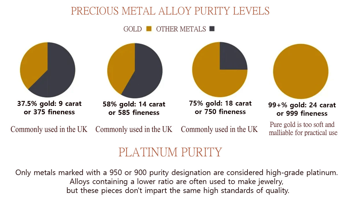 What is the purest gold? 9 carat 14 carat 18 carat 24k gold or 100 per cent gold.